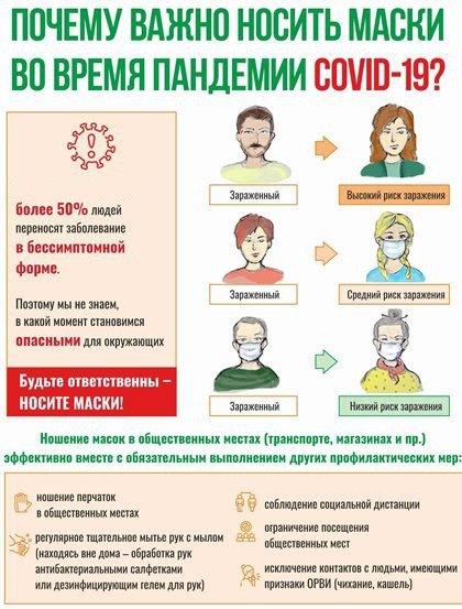 Почему важно носить маски во время пандемии COVID-19?